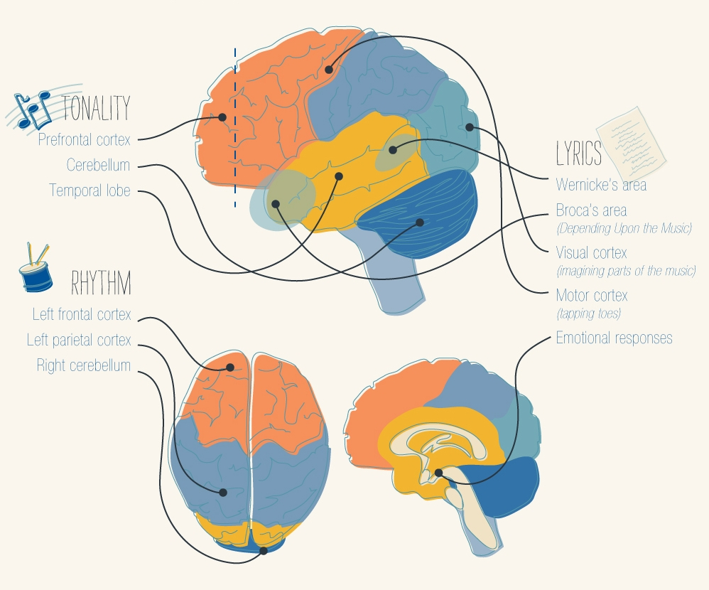 How Music Affects You Emotionally?